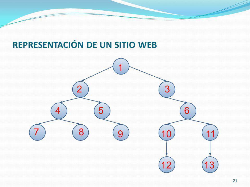 REPRESENTACIÓN DE UN SITIO WEB