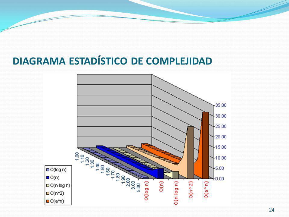DIAGRAMA ESTADÍSTICO DE COMPLEJIDAD