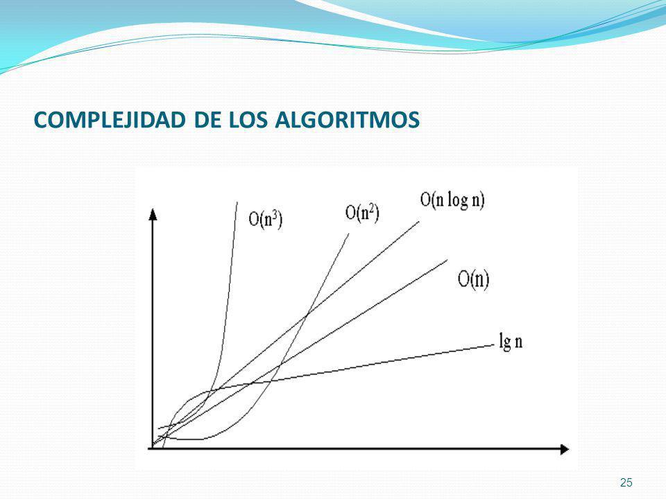 COMPLEJIDAD DE LOS ALGORITMOS