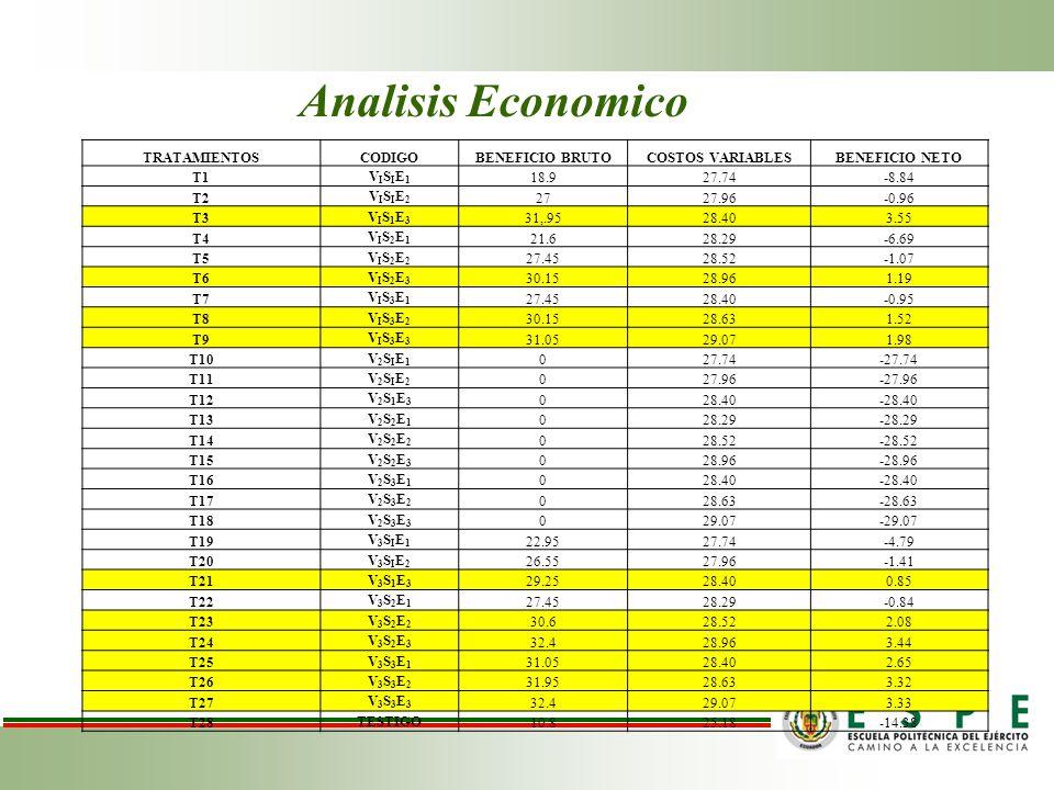 Analisis Economico TRATAMIENTOS CODIGO BENEFICIO BRUTO