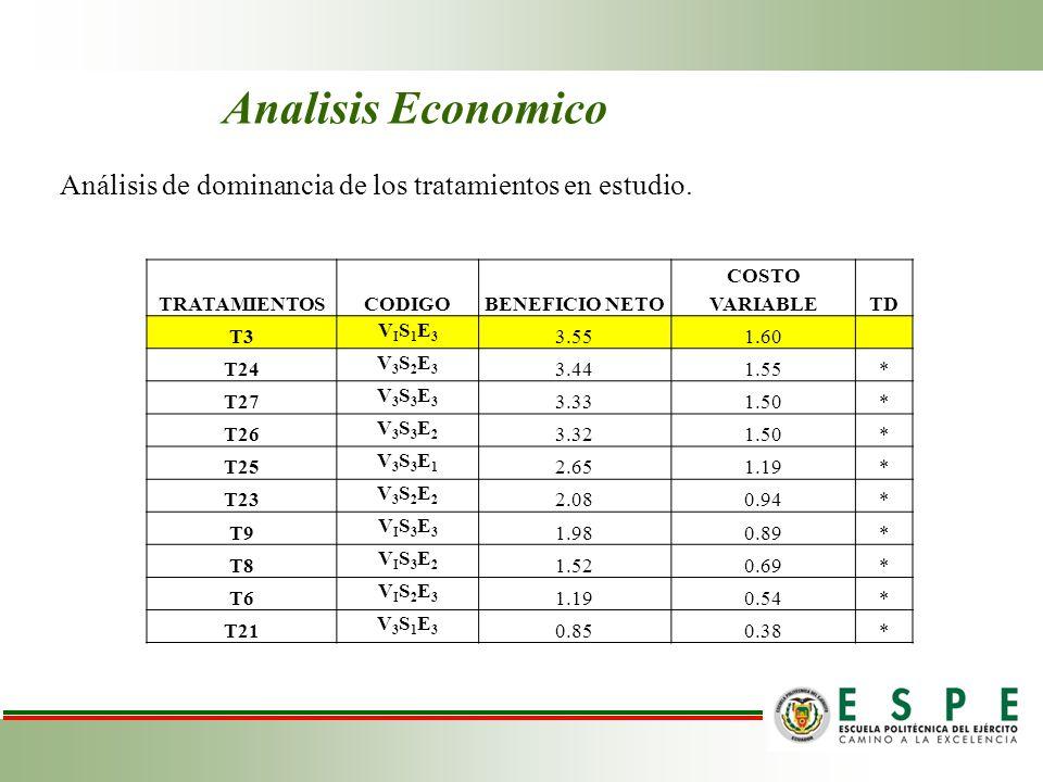 Analisis Economico Análisis de dominancia de los tratamientos en estudio. TRATAMIENTOS. CODIGO. BENEFICIO NETO.
