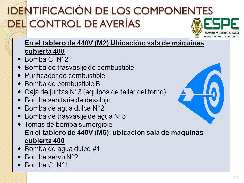 IDENTIFICACIÓN DE LOS COMPONENTES DEL CONTROL DE AVERÍAS