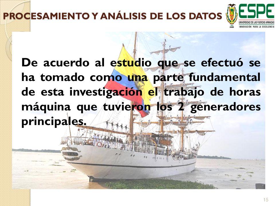 PROCESAMIENTO Y ANÁLISIS DE LOS DATOS