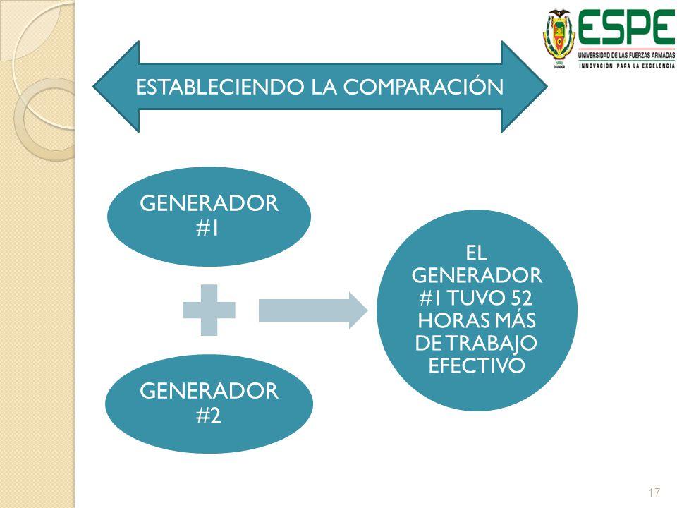 GENERADOR #1 ESTABLECIENDO LA COMPARACIÓN GENERADOR #2