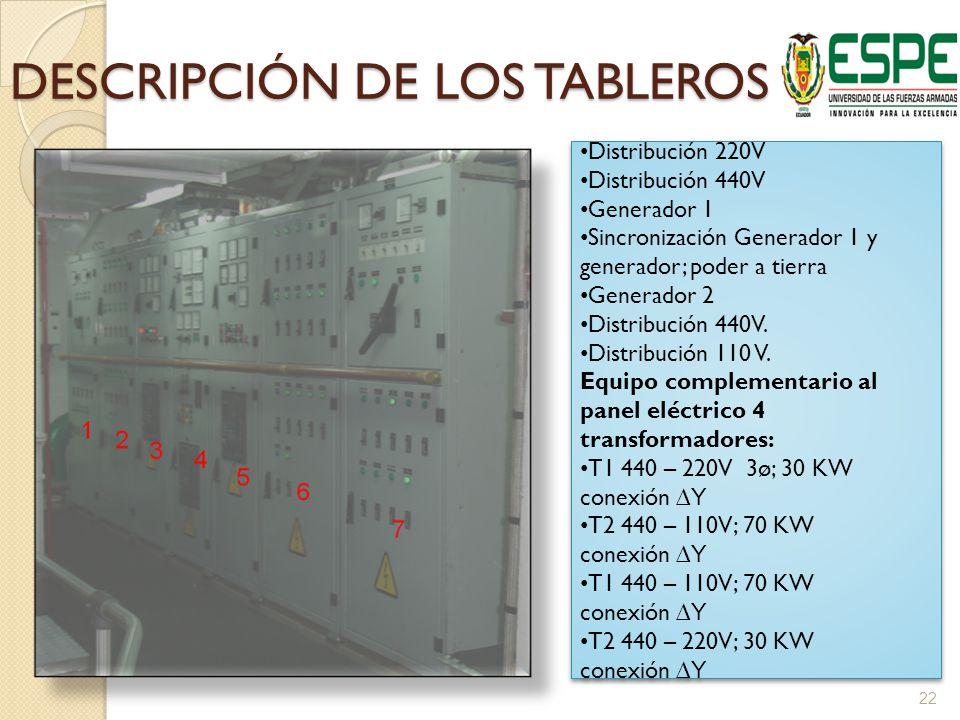 DESCRIPCIÓN DE LOS TABLEROS