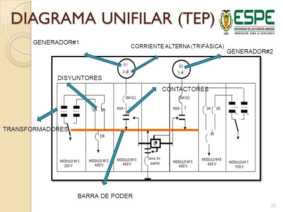 DIAGRAMA UNIFILAR (TEP)