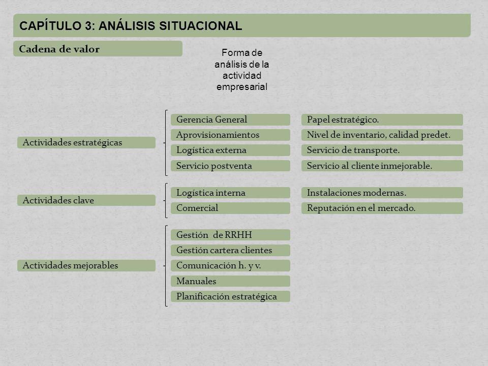 Forma de análisis de la actividad empresarial