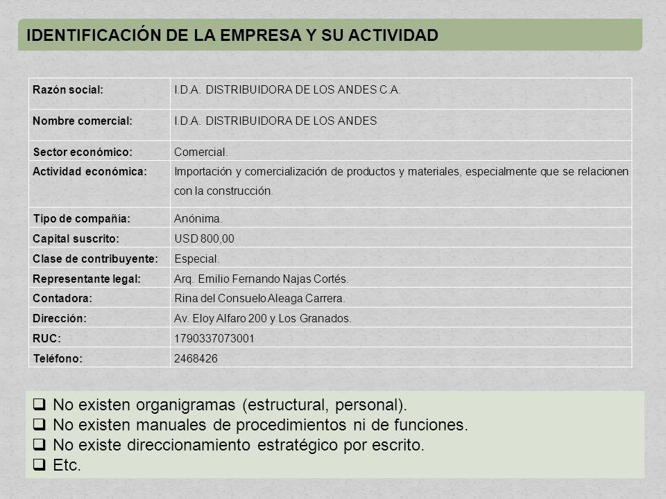 IDENTIFICACIÓN DE LA EMPRESA Y SU ACTIVIDAD