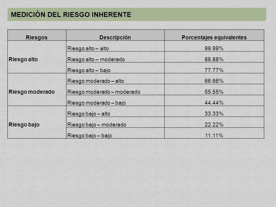 Porcentajes equivalentes