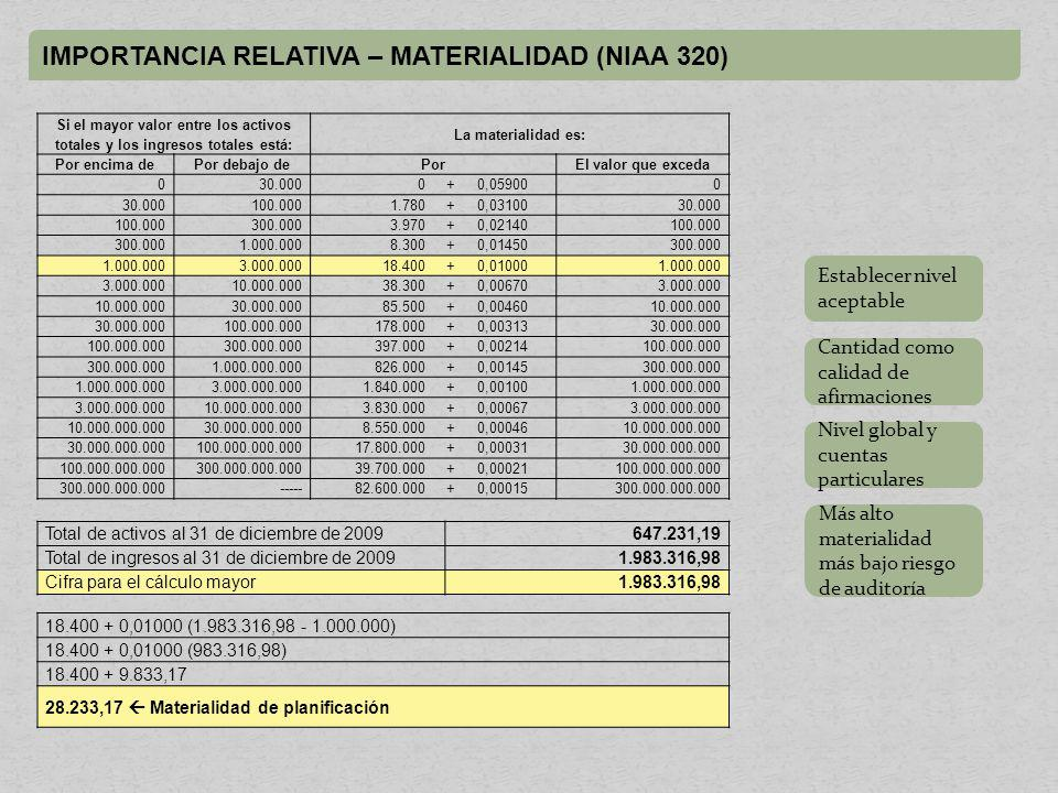 IMPORTANCIA RELATIVA – MATERIALIDAD (NIAA 320)