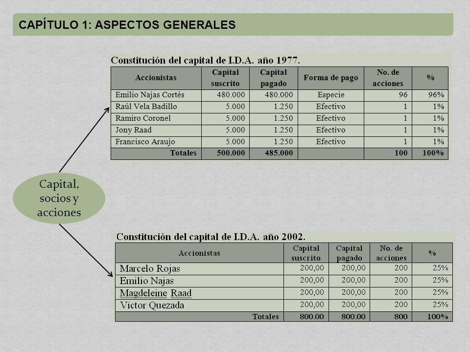 Capital, socios y acciones