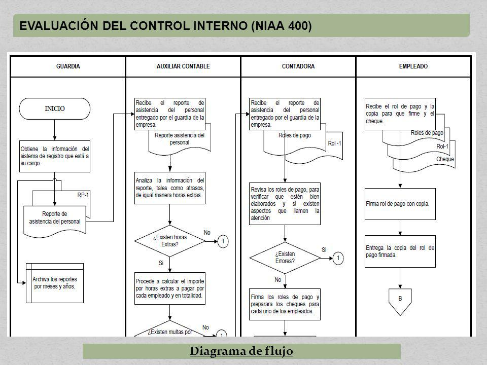 EVALUACIÓN DEL CONTROL INTERNO (NIAA 400)