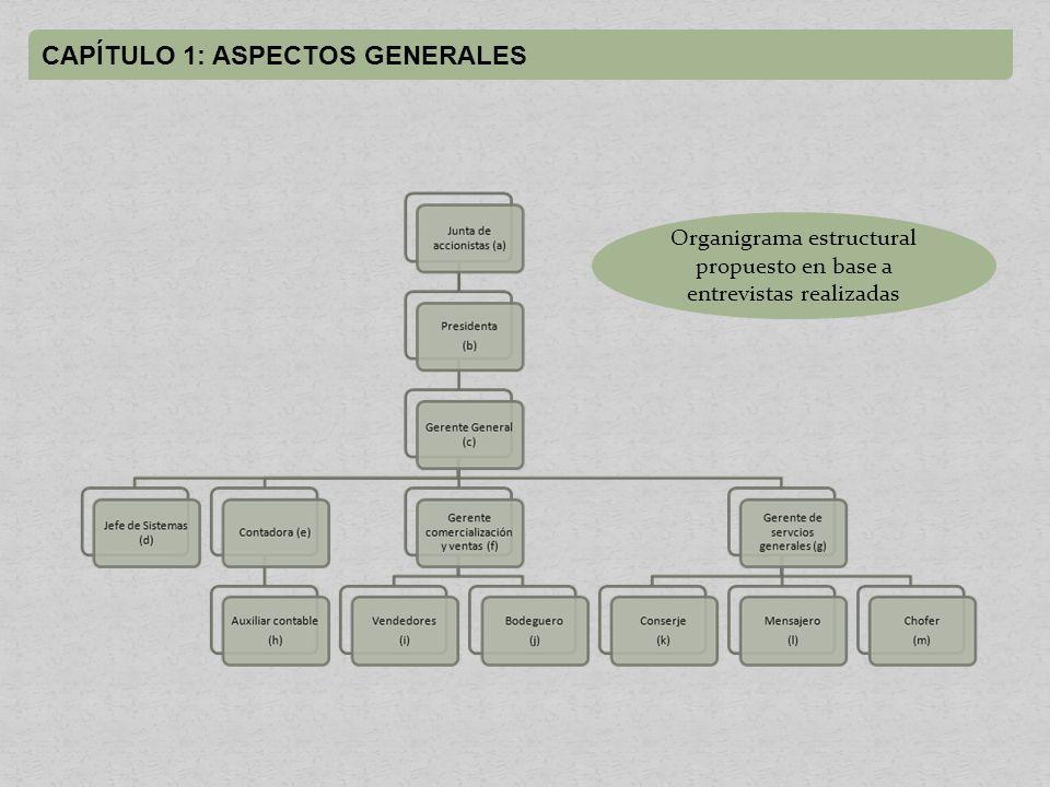Organigrama estructural propuesto en base a entrevistas realizadas
