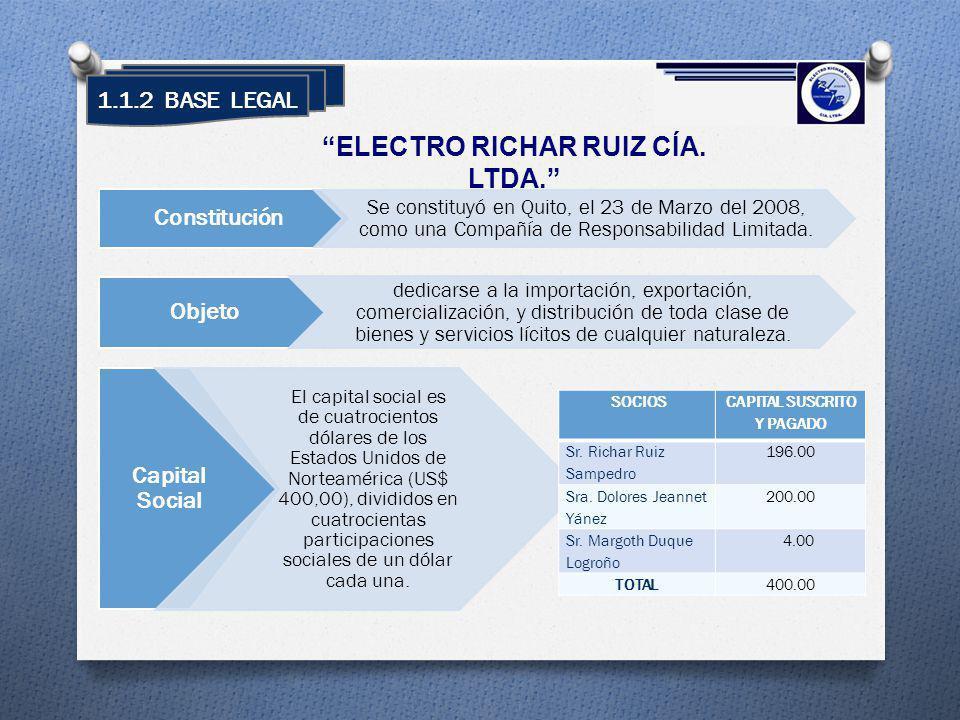 ELECTRO RICHAR RUIZ CÍA. LTDA. CAPITAL SUSCRITO Y PAGADO