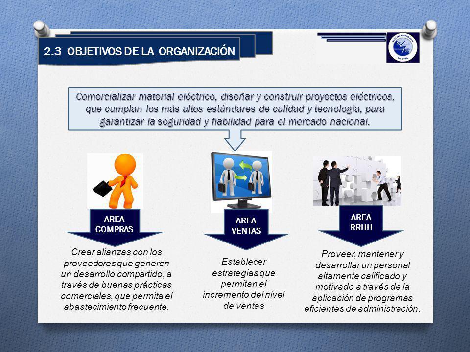 2.3 OBJETIVOS DE LA ORGANIZACIÓN