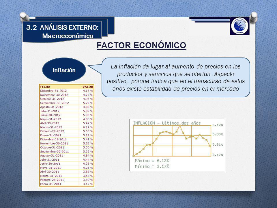 3.2 ANÁLISIS EXTERNO: Macroeconómico