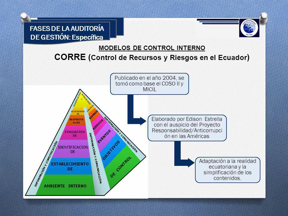 CORRE (Control de Recursos y Riesgos en el Ecuador)