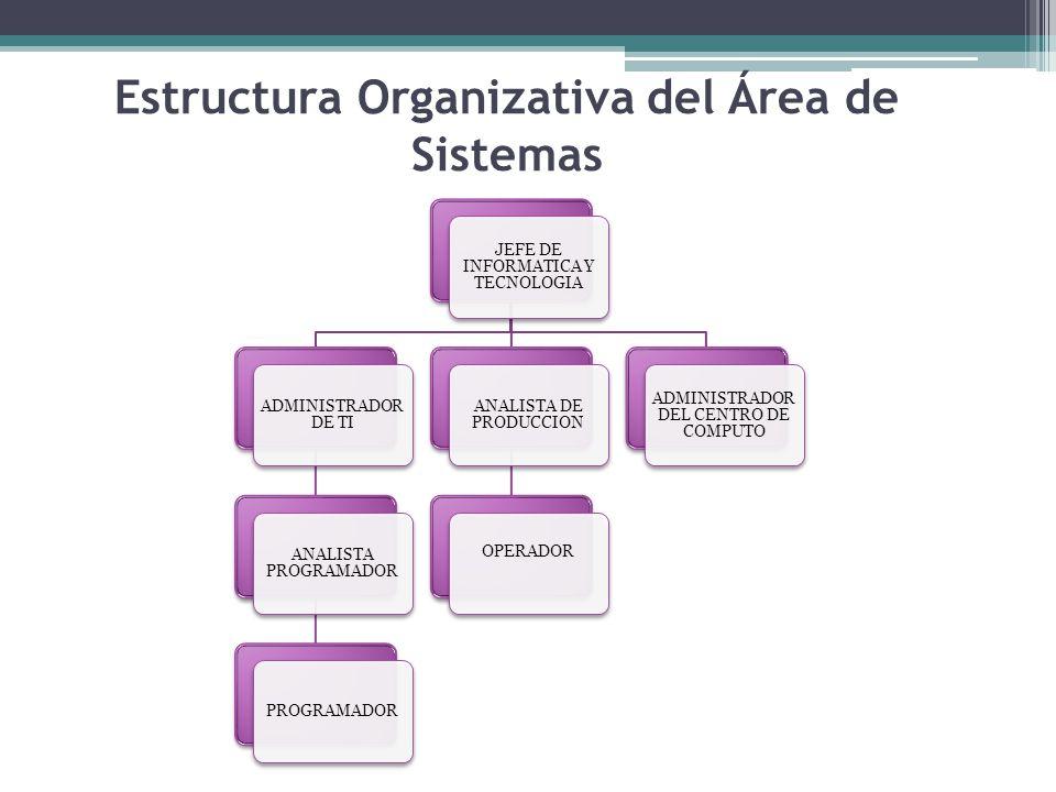Estructura Organizativa del Área de Sistemas