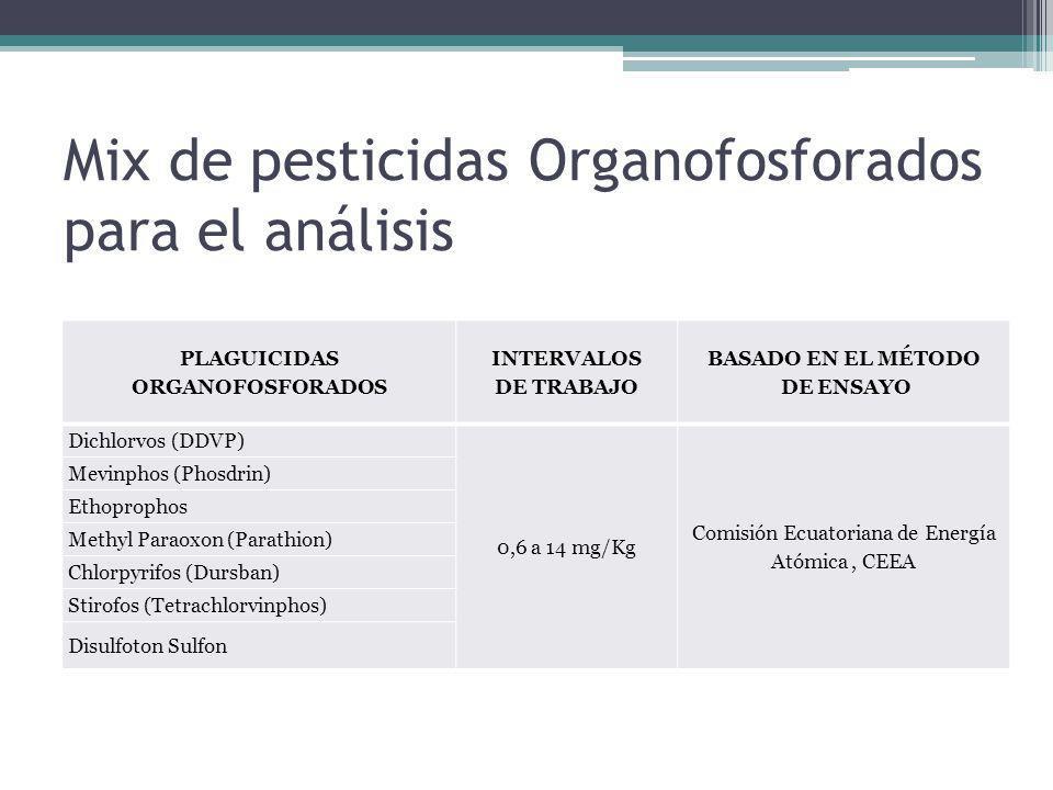 Mix de pesticidas Organofosforados para el análisis