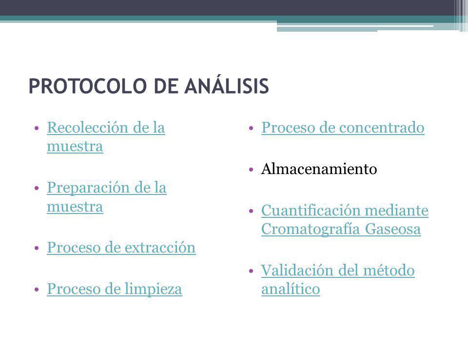 PROTOCOLO DE ANÁLISIS Recolección de la muestra