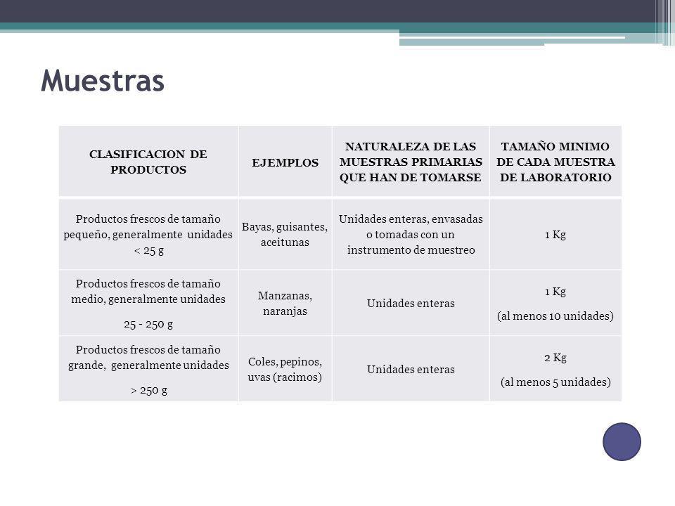 Muestras CLASIFICACION DE PRODUCTOS EJEMPLOS