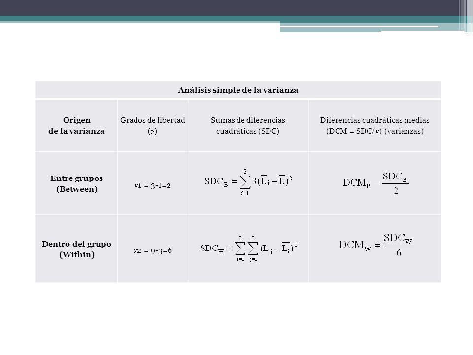 Análisis simple de la varianza Origen de la varianza