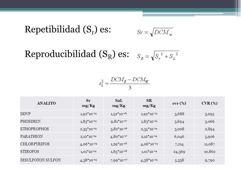 Repetibilidad (Sr) es: Reproducibilidad (SR) es: