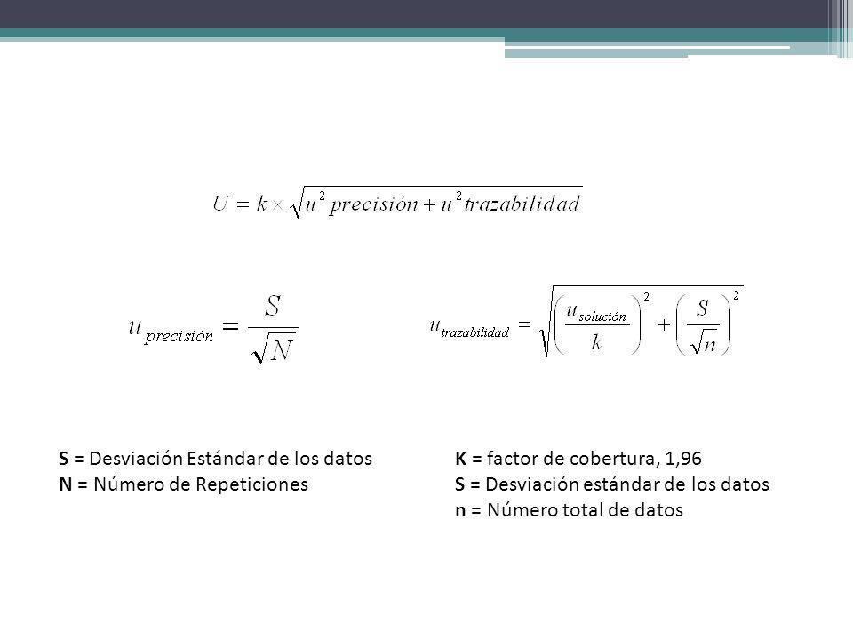 S = Desviación Estándar de los datos