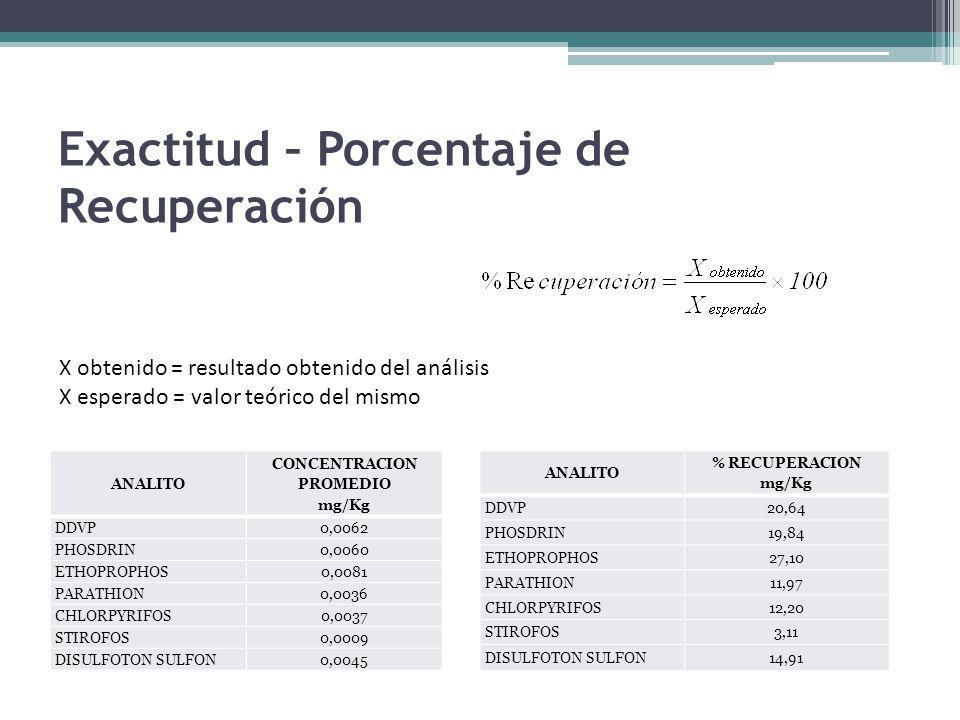 Exactitud – Porcentaje de Recuperación