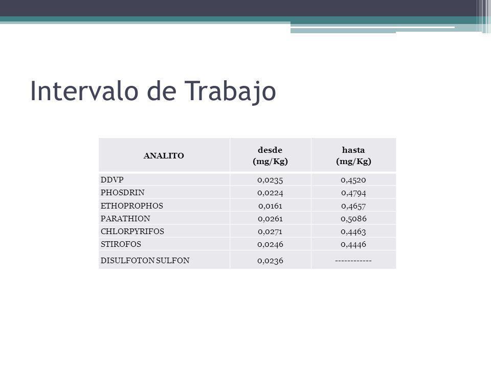 Intervalo de Trabajo ANALITO desde (mg/Kg) hasta DDVP 0,0235 0,4520