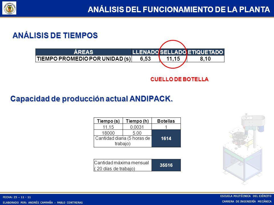 Capacidad de producción actual ANDIPACK.
