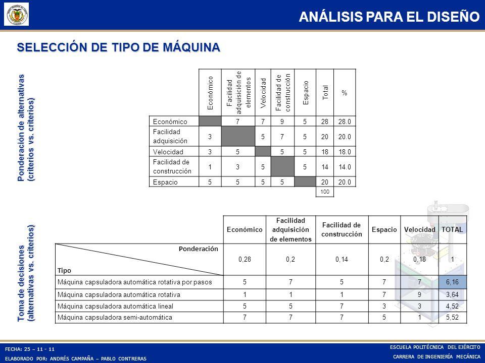 SELECCIÓN DE TIPO DE MÁQUINA