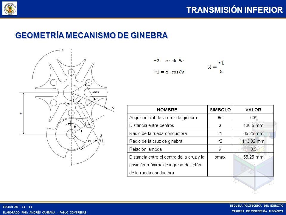 GEOMETRÍA MECANISMO DE GINEBRA