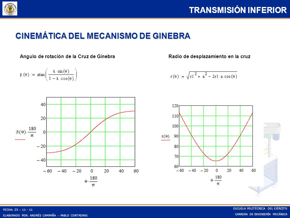CINEMÁTICA DEL MECANISMO DE GINEBRA
