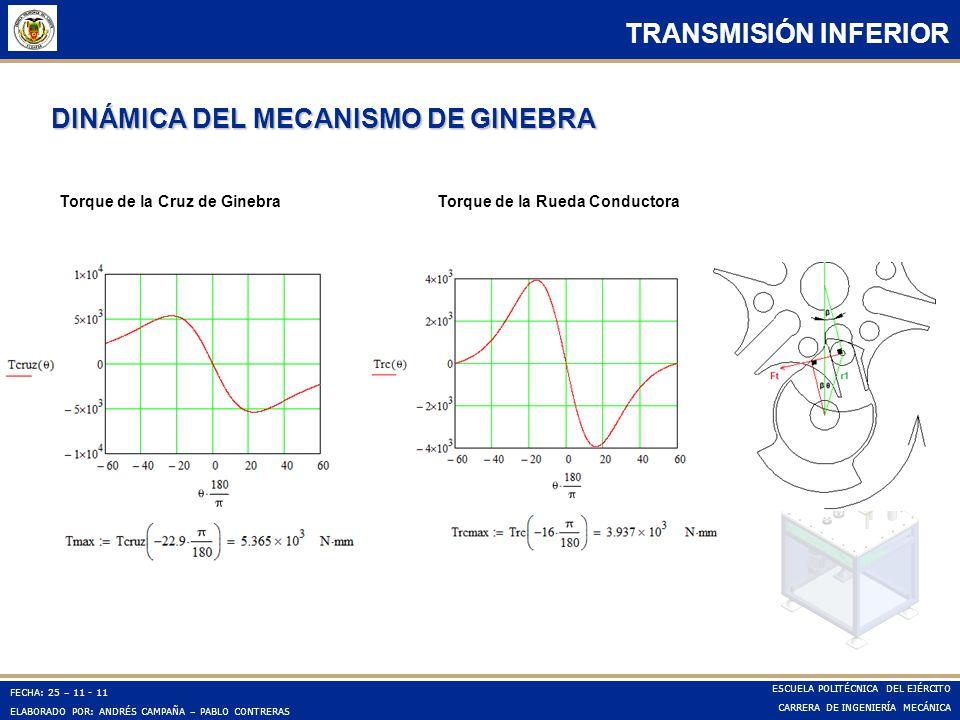 DINÁMICA DEL MECANISMO DE GINEBRA