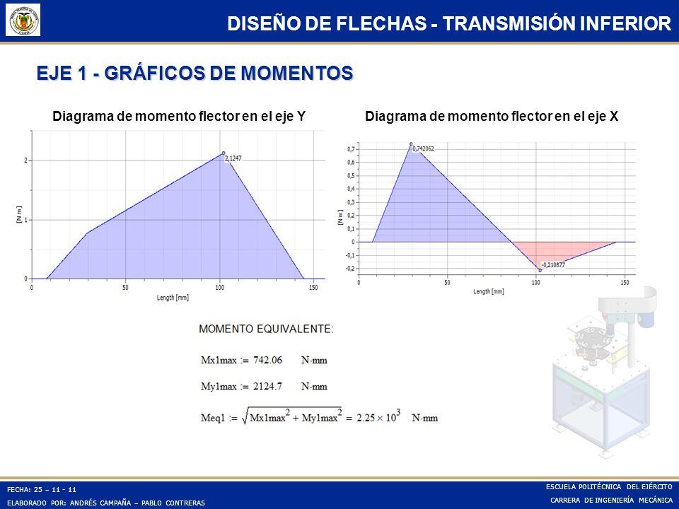 EJE 1 - GRÁFICOS DE MOMENTOS
