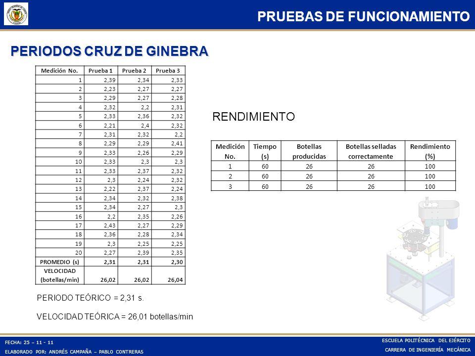 PERIODOS CRUZ DE GINEBRA