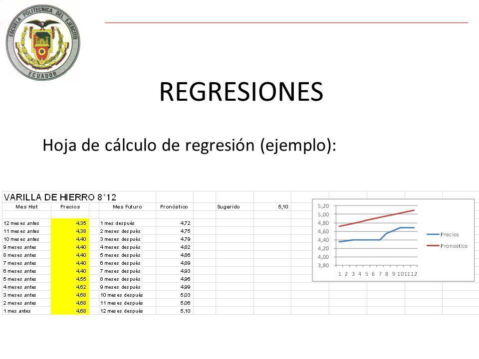 Diego Andrés Boada Gallardo Hoja de cálculo de regresión (ejemplo):