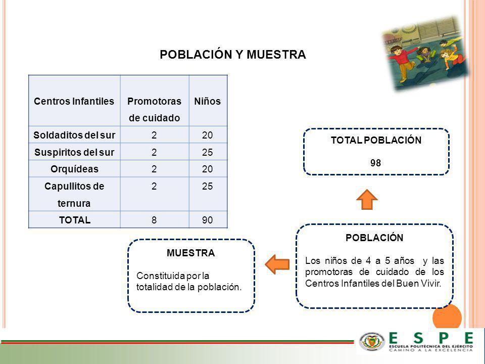 POBLACIÓN Y MUESTRA Centros Infantiles Promotoras de cuidado Niños