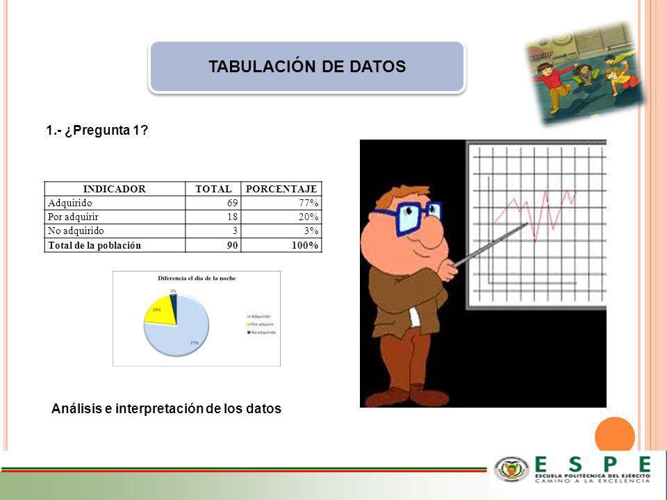 TABULACIÓN DE DATOS 1.- ¿Pregunta 1