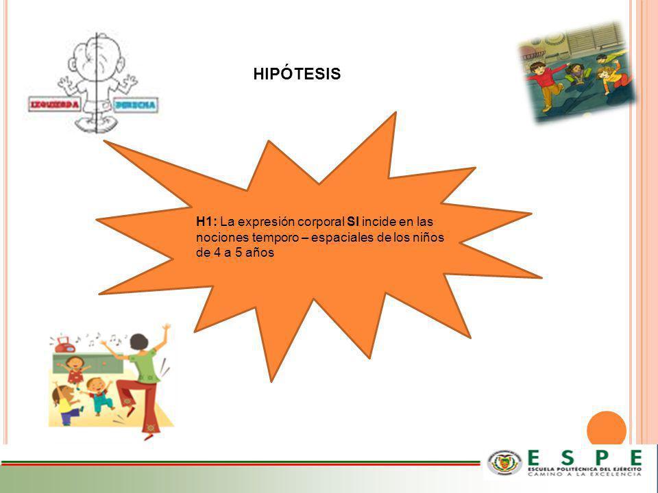 HIPÓTESIS H1: La expresión corporal SI incide en las nociones temporo – espaciales de los niños de 4 a 5 años.