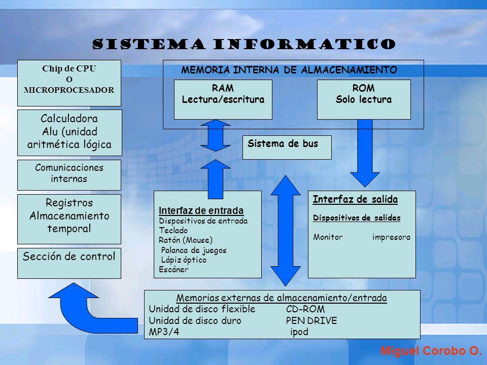 MEMORIA INTERNA DE ALMACENAMIENTO
