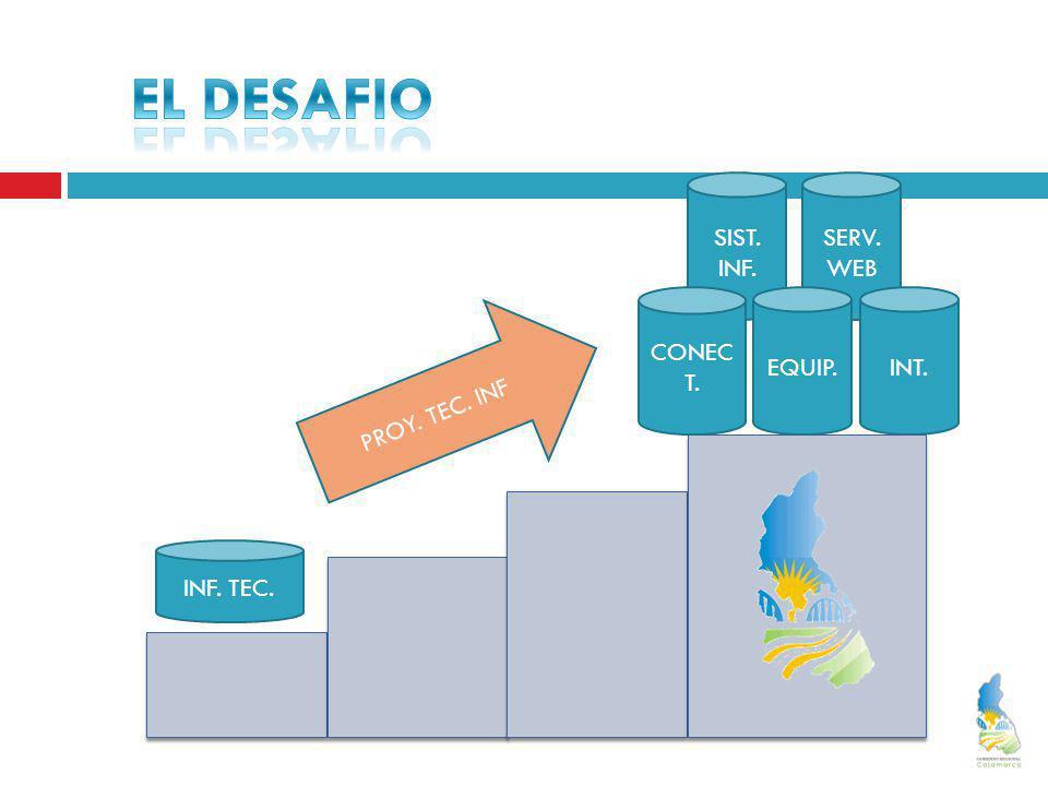 EL DESAFIO SIST. INF. SERV. WEB CONECT. EQUIP. INT. PROY. TEC. INF