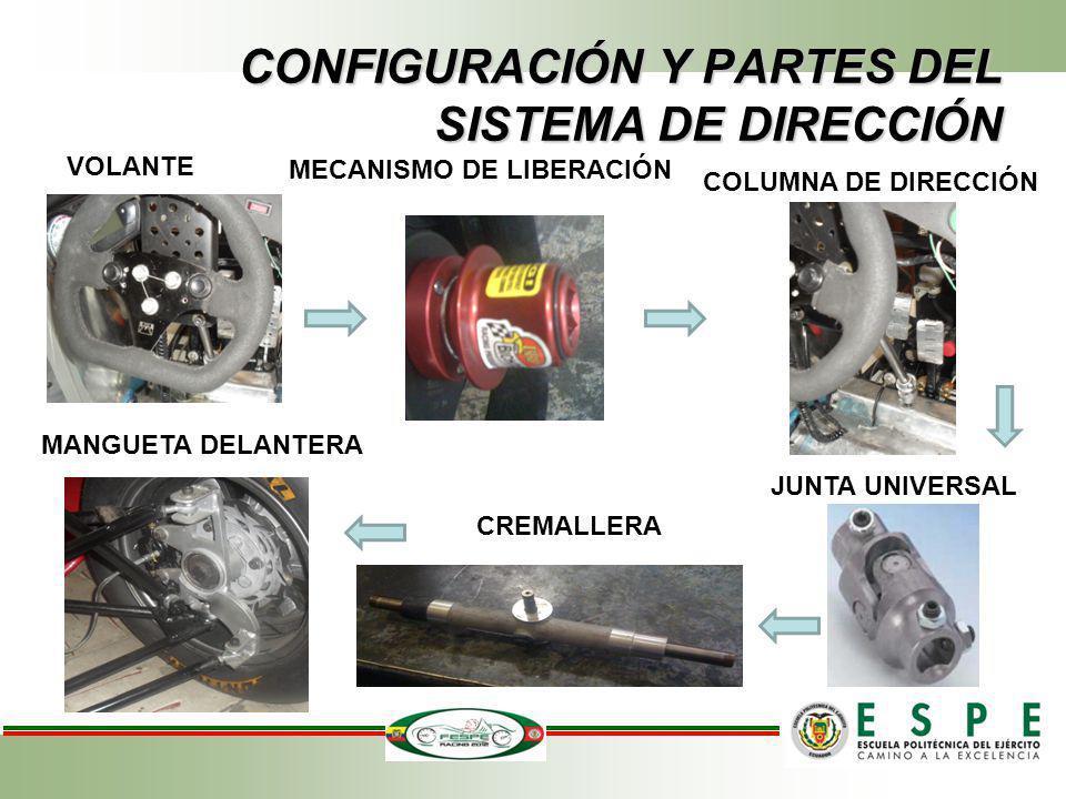 CONFIGURACIÓN Y PARTES DEL SISTEMA DE DIRECCIÓN