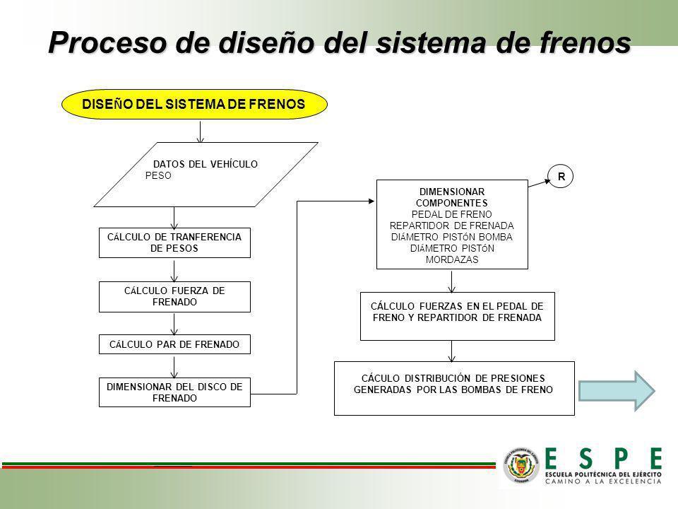 Proceso de diseño del sistema de frenos