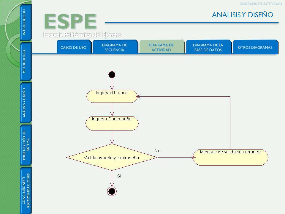 ESPE ANÁLISIS Y DISEÑO Escuela Politécnica del Ejército CASOS DE USO