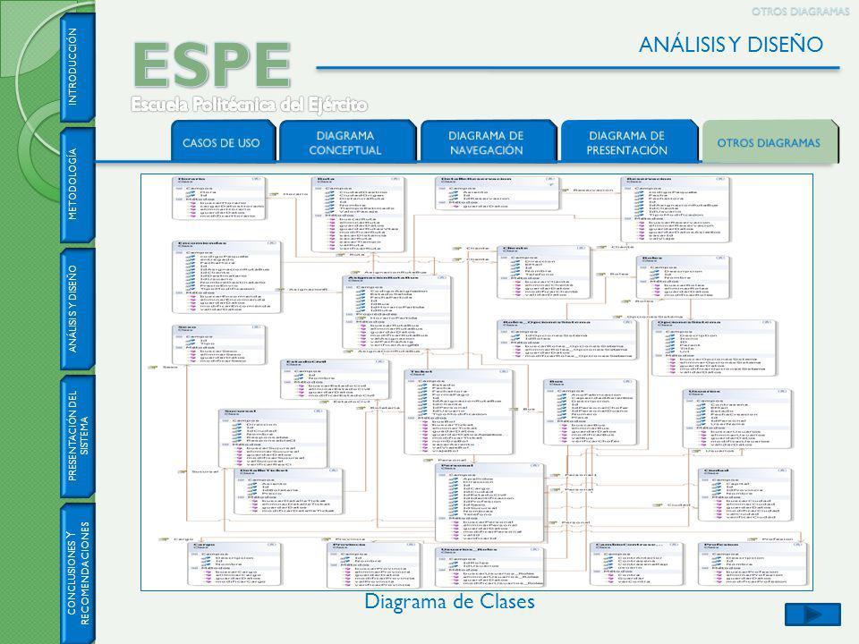 ESPE ANÁLISIS Y DISEÑO Diagrama de Clases
