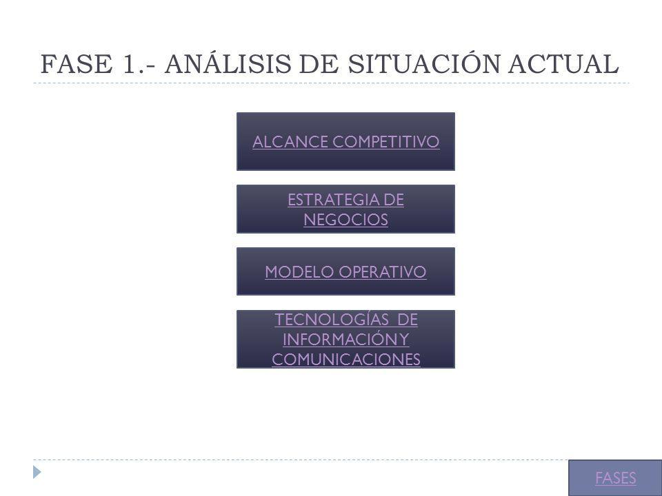 FASE 1.- ANÁLISIS DE SITUACIÓN ACTUAL