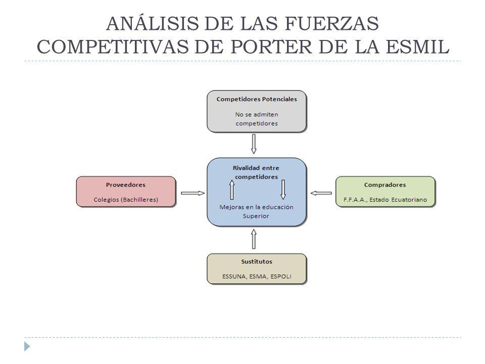 ANÁLISIS DE LAS FUERZAS COMPETITIVAS DE PORTER DE LA ESMIL