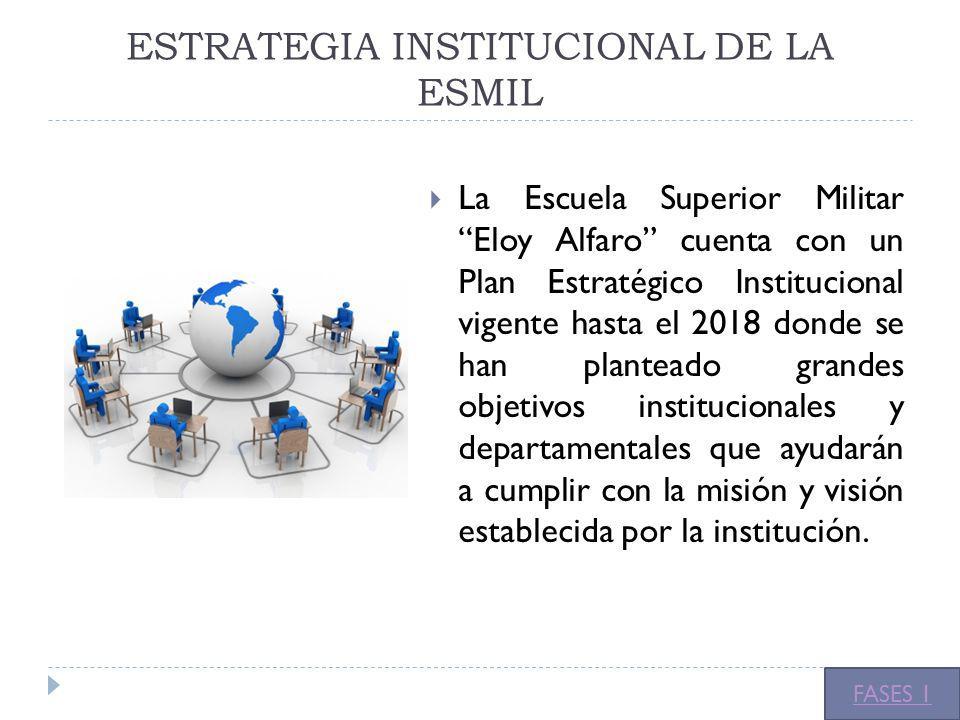 ESTRATEGIA INSTITUCIONAL DE LA ESMIL